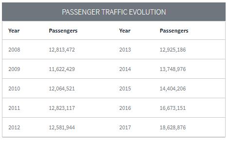 vliegveld malaga reizende passagiers